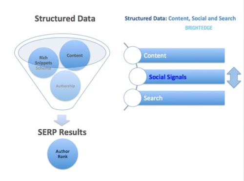 Structured Data and Other Search Engine Optimization Factors