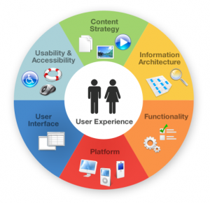 User Experience and Web Design